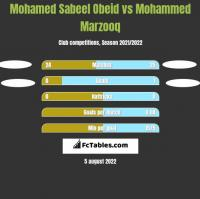 Mohamed Sabeel Obeid vs Mohammed Marzooq h2h player stats