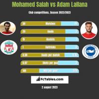 Mohamed Salah vs Adam Lallana h2h player stats