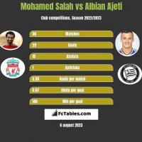 Mohamed Salah vs Albian Ajeti h2h player stats