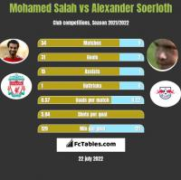 Mohamed Salah vs Alexander Soerloth h2h player stats