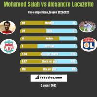Mohamed Salah vs Alexandre Lacazette h2h player stats