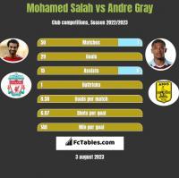 Mohamed Salah vs Andre Gray h2h player stats