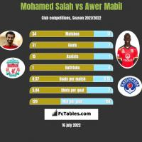 Mohamed Salah vs Awer Mabil h2h player stats
