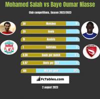 Mohamed Salah vs Baye Oumar Niasse h2h player stats