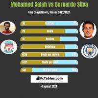 Mohamed Salah vs Bernardo Silva h2h player stats