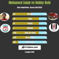 Mohamed Salah vs Bobby Reid h2h player stats
