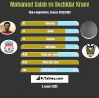 Mohamed Salah vs Bozhidar Kraev h2h player stats
