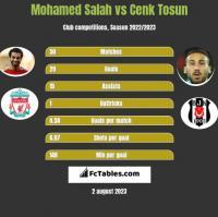 Mohamed Salah vs Cenk Tosun h2h player stats