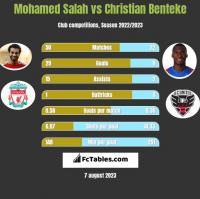Mohamed Salah vs Christian Benteke h2h player stats