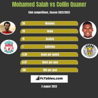 Mohamed Salah vs Collin Quaner h2h player stats