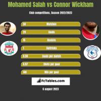 Mohamed Salah vs Connor Wickham h2h player stats