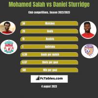 Mohamed Salah vs Daniel Sturridge h2h player stats