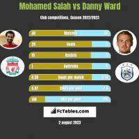 Mohamed Salah vs Danny Ward h2h player stats