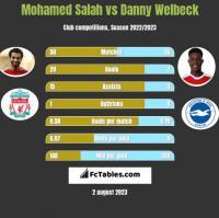 Mohamed Salah vs Danny Welbeck h2h player stats