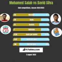 Mohamed Salah vs David Silva h2h player stats