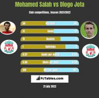 Mohamed Salah vs Diogo Jota h2h player stats