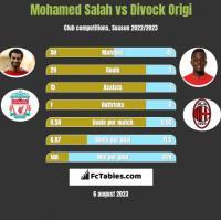 Mohamed Salah vs Divock Origi h2h player stats