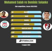 Mohamed Salah vs Dominic Solanke h2h player stats