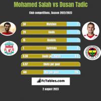 Mohamed Salah vs Dusan Tadic h2h player stats