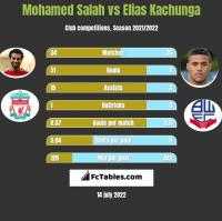 Mohamed Salah vs Elias Kachunga h2h player stats
