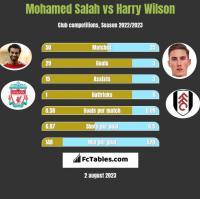 Mohamed Salah vs Harry Wilson h2h player stats