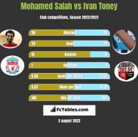Mohamed Salah vs Ivan Toney h2h player stats