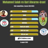 Mohamed Salah vs Karl Ahearne-Grant h2h player stats