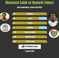 Mohamed Salah vs Kenneth Zohore h2h player stats