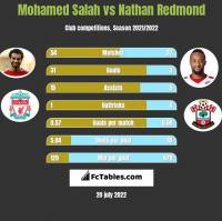 Mohamed Salah vs Nathan Redmond h2h player stats