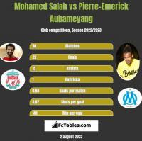 Mohamed Salah vs Pierre-Emerick Aubameyang h2h player stats