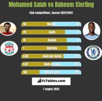 Mohamed Salah vs Raheem Sterling h2h player stats