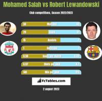 Mohamed Salah vs Robert Lewandowski h2h player stats