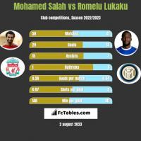 Mohamed Salah vs Romelu Lukaku h2h player stats
