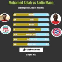 Mohamed Salah vs Sadio Mane h2h player stats