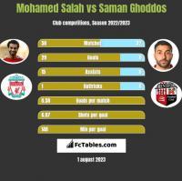 Mohamed Salah vs Saman Ghoddos h2h player stats