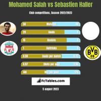 Mohamed Salah vs Sebastien Haller h2h player stats