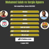 Mohamed Salah vs Sergio Aguero h2h player stats