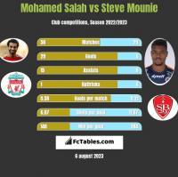 Mohamed Salah vs Steve Mounie h2h player stats