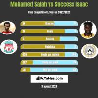Mohamed Salah vs Success Isaac h2h player stats