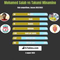 Mohamed Salah vs Takumi Minamino h2h player stats