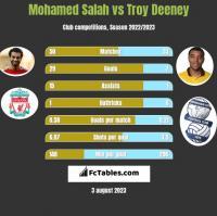 Mohamed Salah vs Troy Deeney h2h player stats