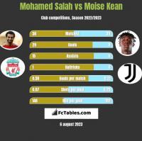 Mohamed Salah vs Moise Kean h2h player stats