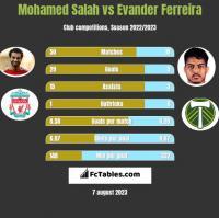 Mohamed Salah vs Evander Ferreira h2h player stats