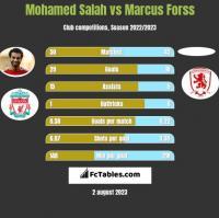 Mohamed Salah vs Marcus Forss h2h player stats