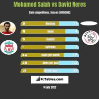 Mohamed Salah vs David Neres h2h player stats