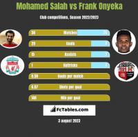 Mohamed Salah vs Frank Onyeka h2h player stats