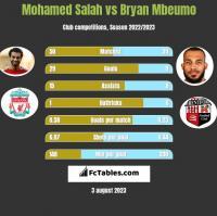 Mohamed Salah vs Bryan Mbeumo h2h player stats