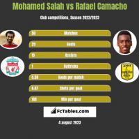 Mohamed Salah vs Rafael Camacho h2h player stats