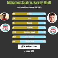 Mohamed Salah vs Harvey Elliott h2h player stats