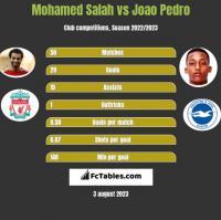 Mohamed Salah vs Joao Pedro h2h player stats